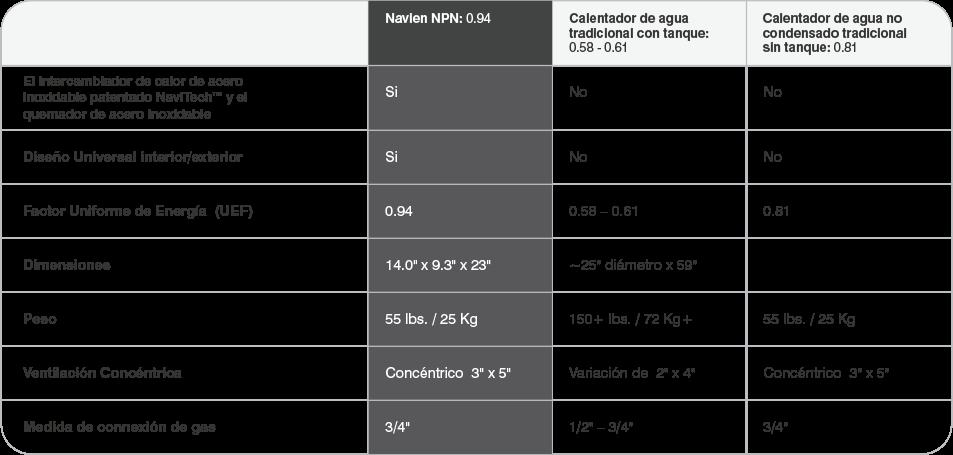 Npn-at-a-glance-spanish